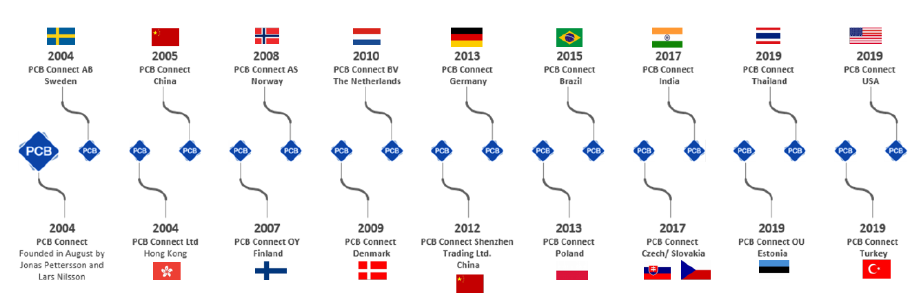 PCB Connect History
