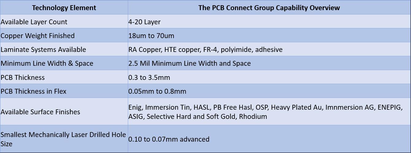 Flex-Rigid PCB Connect v2
