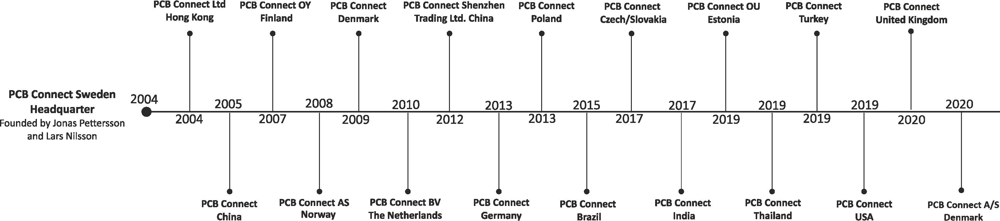 PCB Connect Timeline - Website